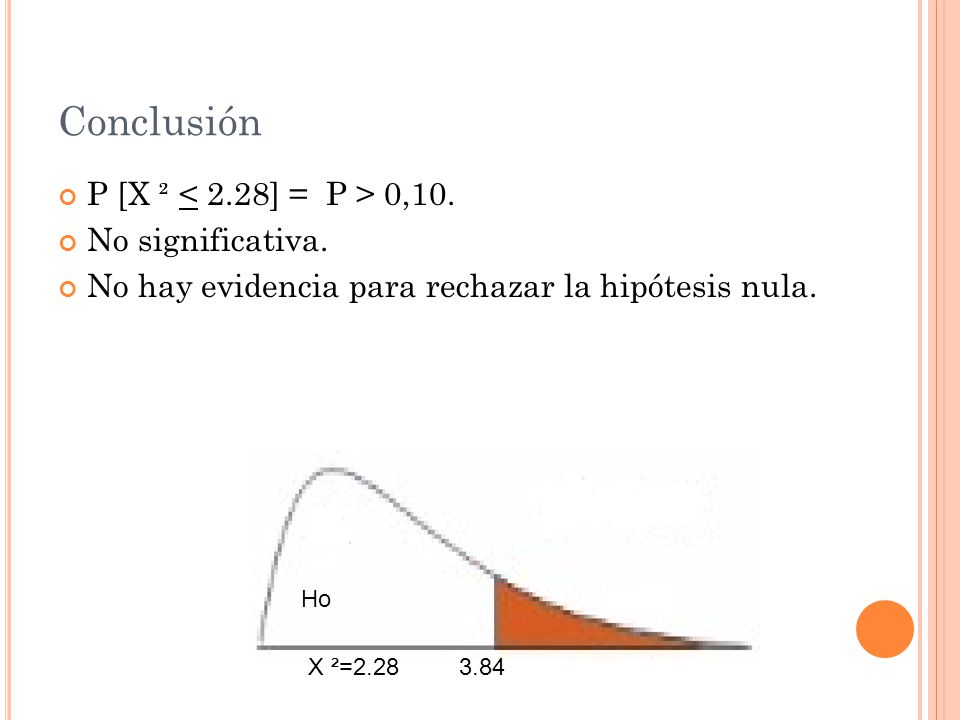 Conclusión P [X ² < 2.28] = P > 0,10. No significativa.